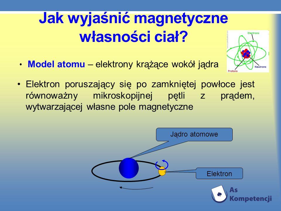 Jak wyjaśnić magnetyczne własności ciał? Model atomu – elektrony krążące wokół jądra Elektron poruszający się po zamkniętej powłoce jest równoważny mi