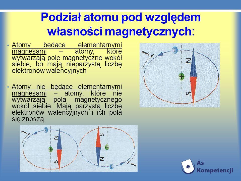 Podział atomu pod względem własności magnetycznych: Atomy będące elementarnymi magnesami – atomy, które wytwarzają pole magnetyczne wokół siebie, bo m