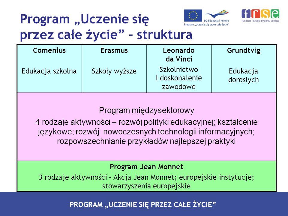 PROGRAM LEONARDO DA VINCI PROGRAM UCZENIE SIĘ PRZEZ CAŁE ŻYCIE Program Uczenie się przez całe życie - struktura Comenius Edukacja szkolna Erasmus Szko