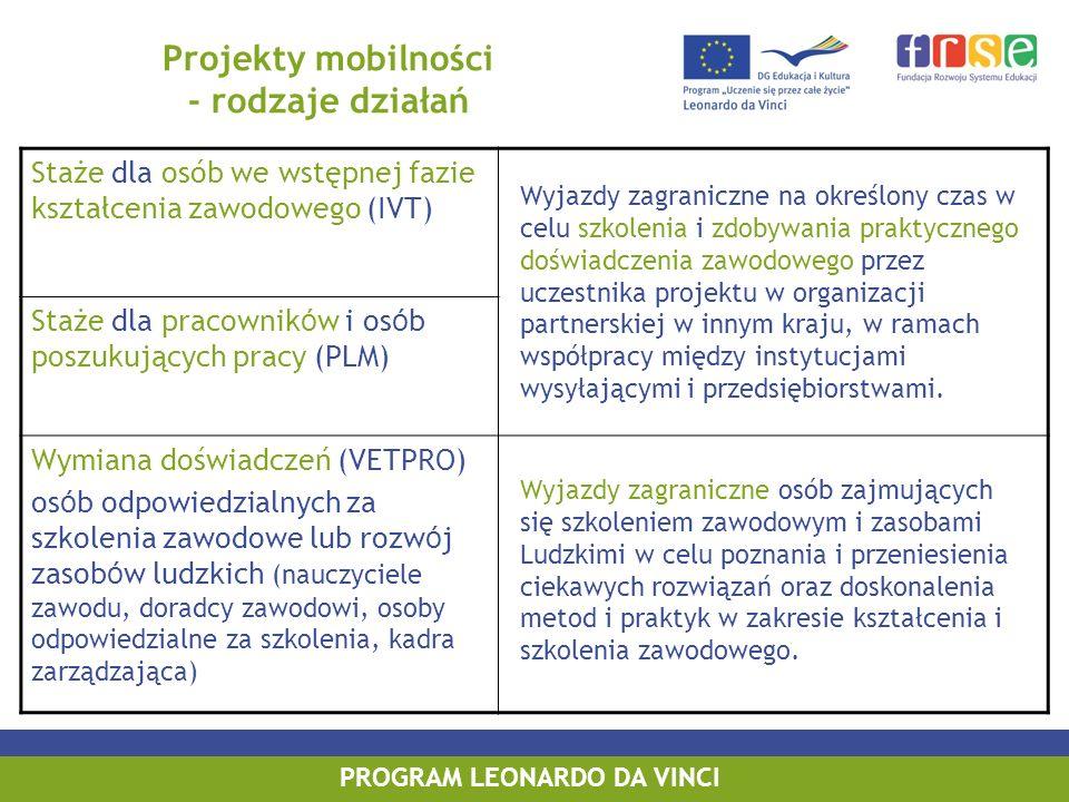 PROGRAM LEONARDO DA VINCI Projekty mobilności - rodzaje działań Staże dla osób we wstępnej fazie kształcenia zawodowego (IVT) Staże dla pracownik ó w