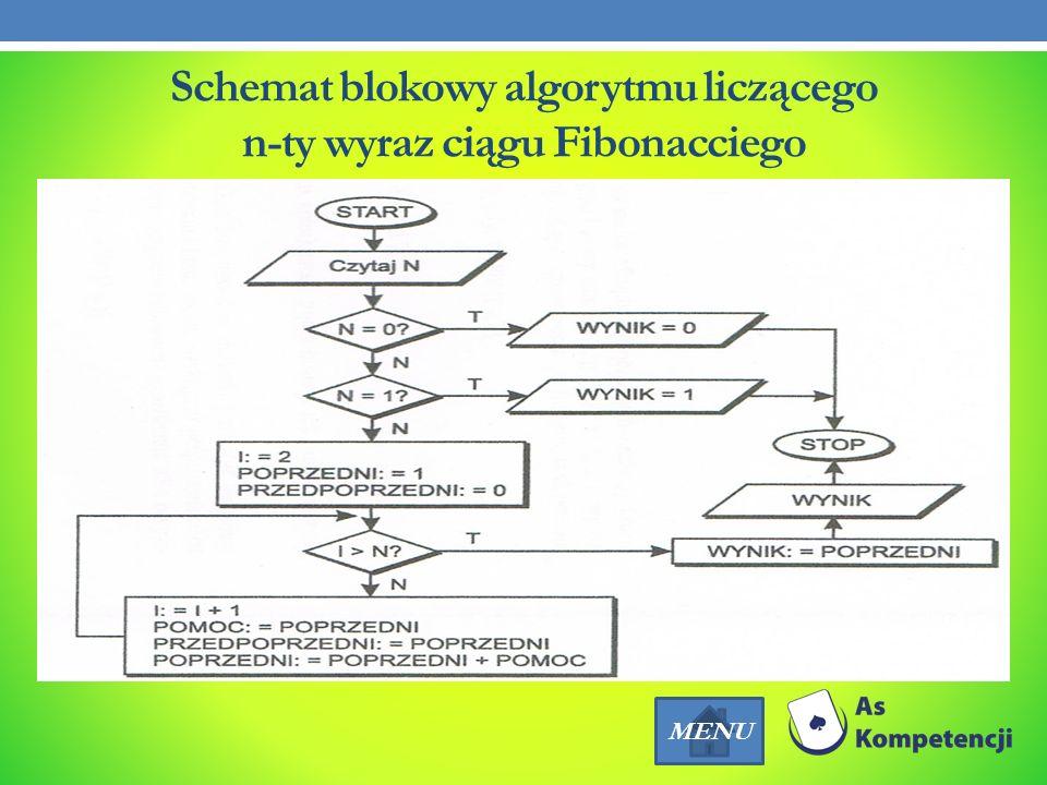 Schemat blokowy algorytmu liczącego n-ty wyraz ciągu Fibonacciego MENU