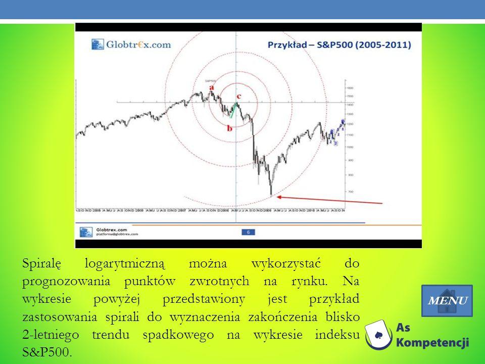 Spiralę logarytmiczną można wykorzystać do prognozowania punktów zwrotnych na rynku. Na wykresie powyżej przedstawiony jest przykład zastosowania spir