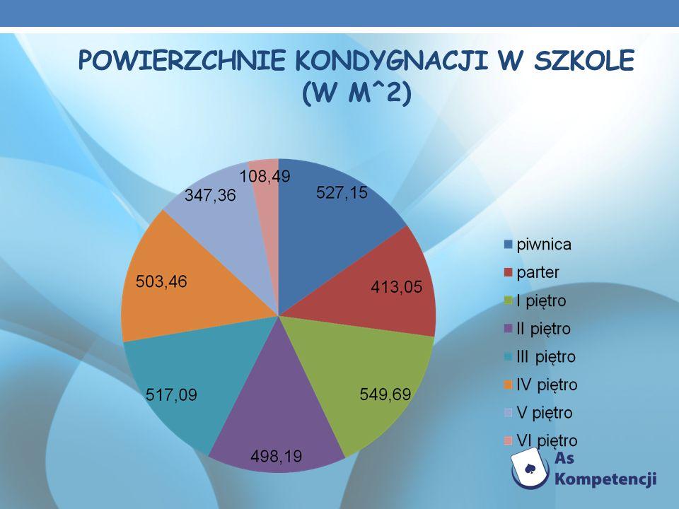 POWIERZCHNIE KONDYGNACJI W SZKOLE (W M^2)