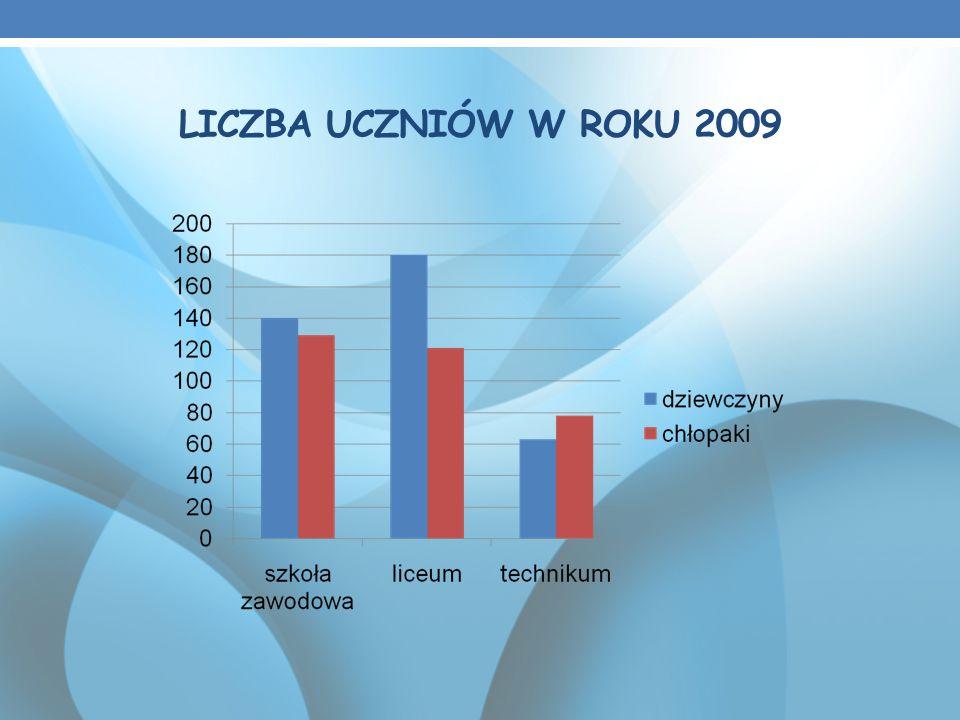 LICZBA UCZNIÓW W ROKU 2009