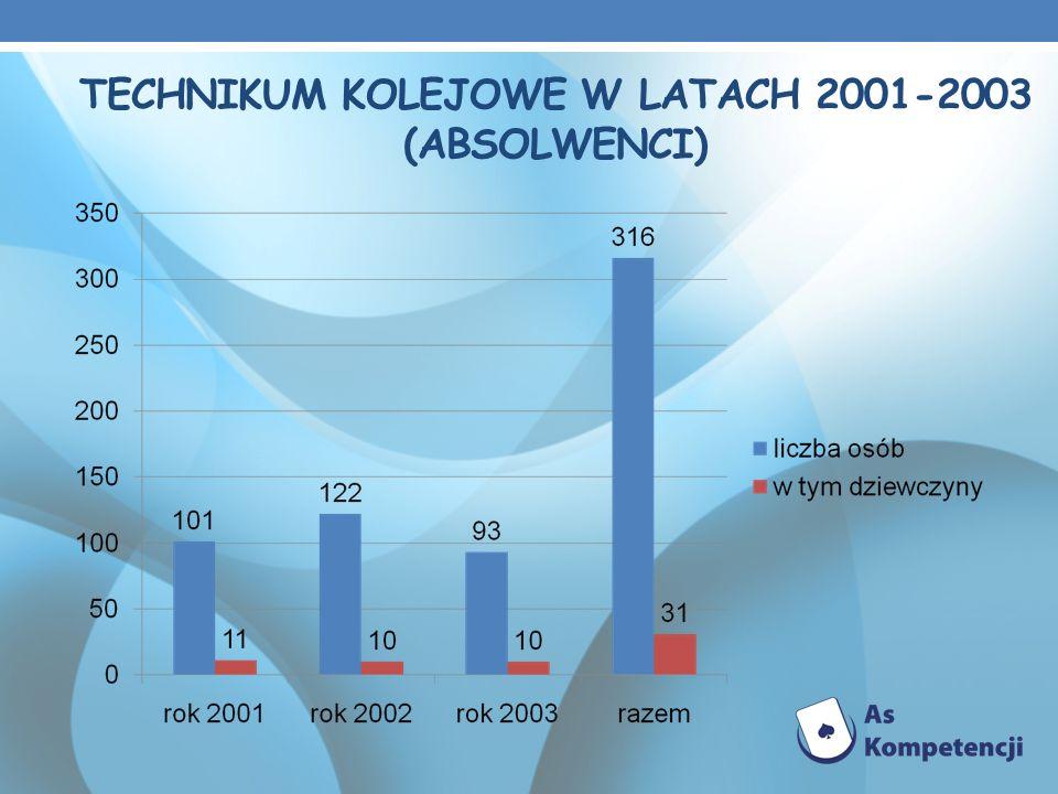 TECHNIKUM KOLEJOWE W LATACH 2001-2003 (ABSOLWENCI)