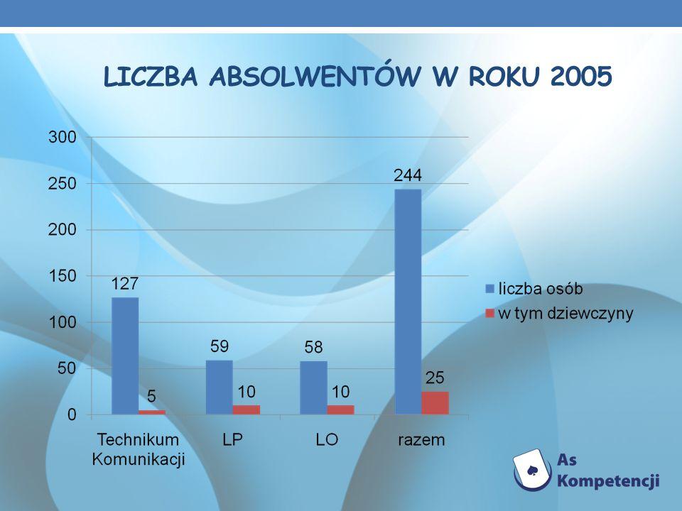 LICZBA ABSOLWENTÓW W ROKU 2005