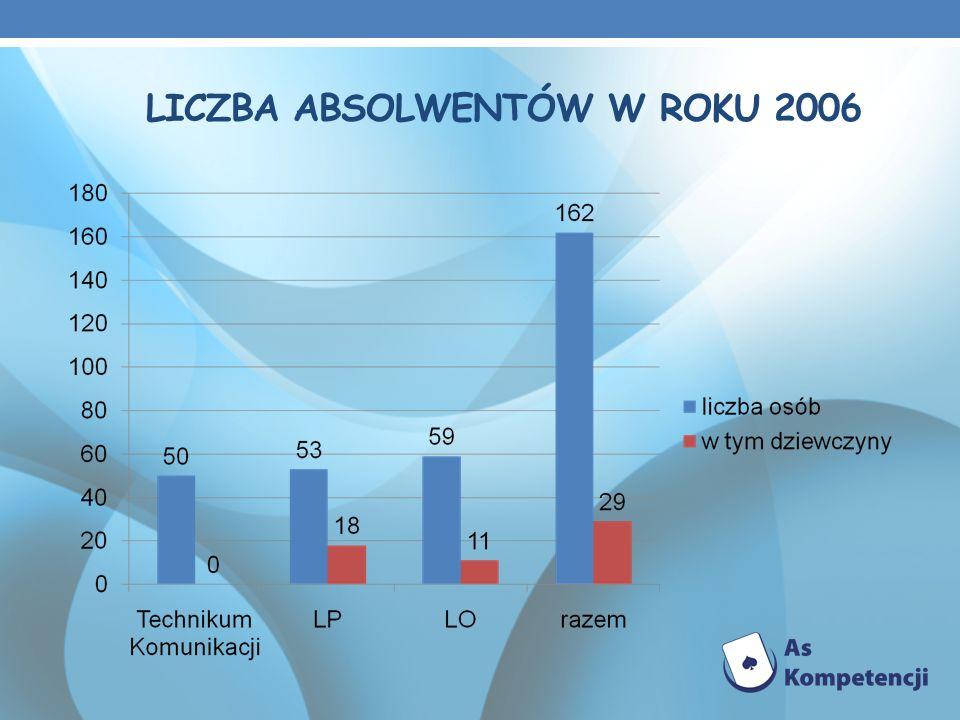 LICZBA ABSOLWENTÓW W ROKU 2006