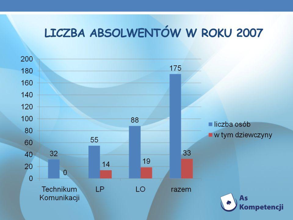 LICZBA ABSOLWENTÓW W ROKU 2007