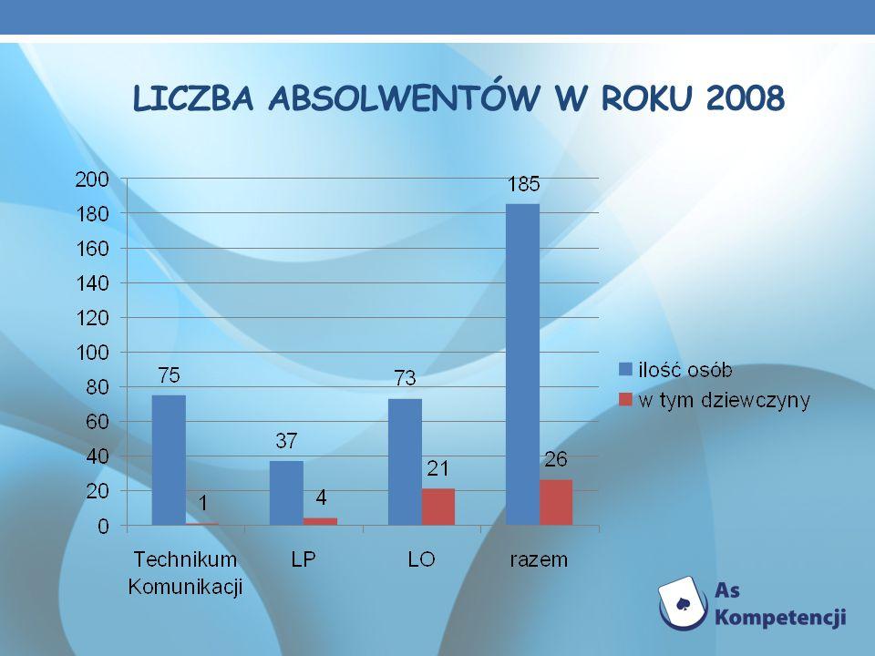LICZBA ABSOLWENTÓW W ROKU 2008