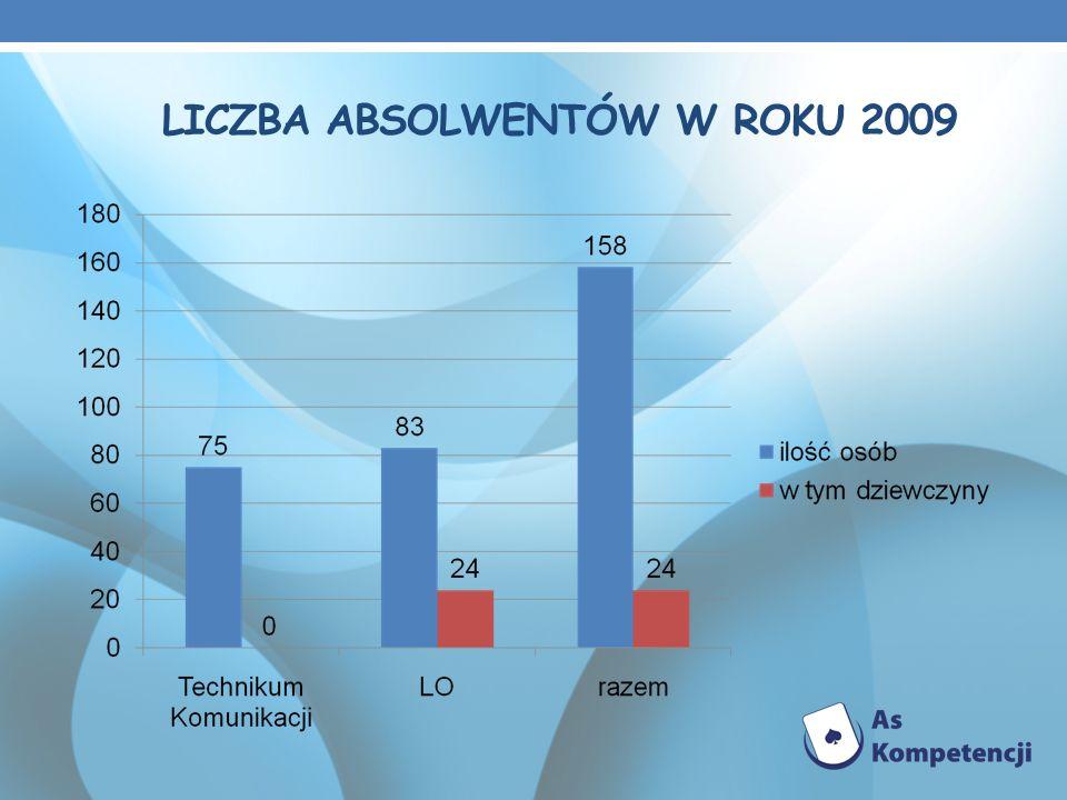 LICZBA ABSOLWENTÓW W ROKU 2009