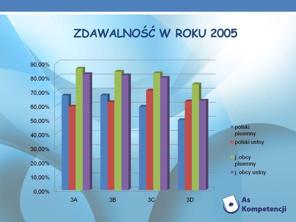 ZDAWALNOŚĆ W ROKU 2005