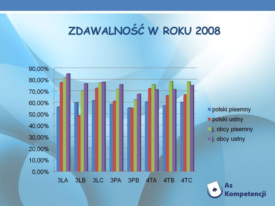 ZDAWALNOŚĆ W ROKU 2008