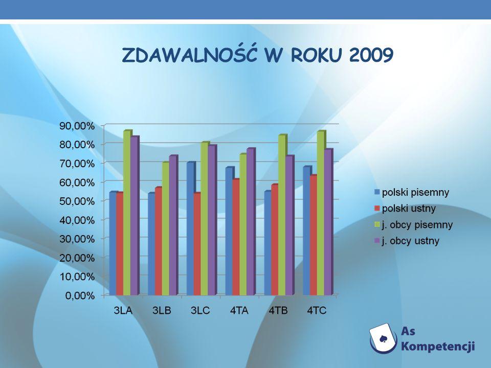 ZDAWALNOŚĆ W ROKU 2009