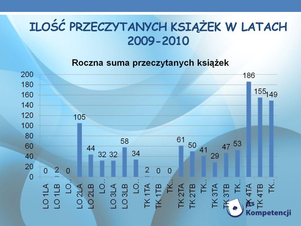 ILOŚĆ PRZECZYTANYCH KSIĄŻEK W LATACH 2009-2010