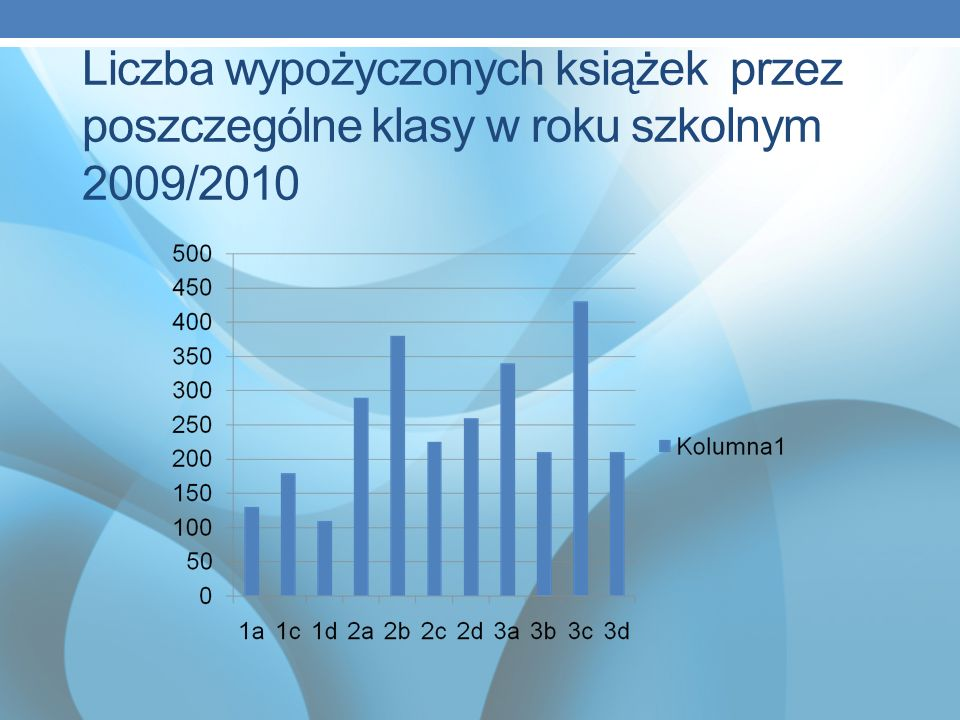 Liczba wypożyczonych książek przez poszczególne klasy w roku szkolnym 2009/2010
