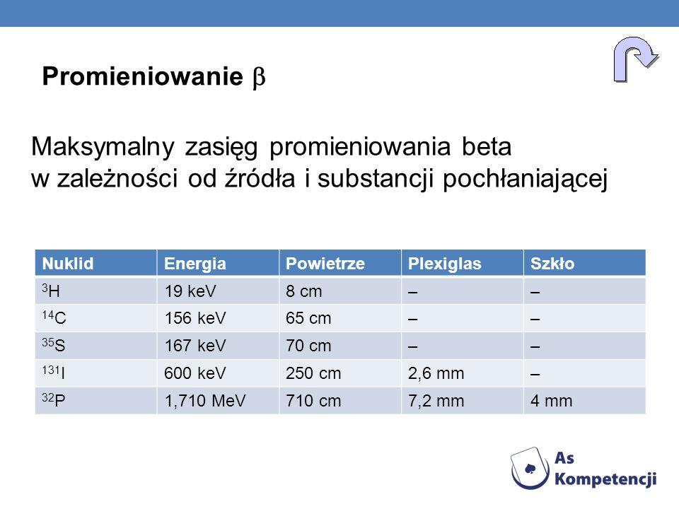NuklidEnergiaPowietrzePlexiglasSzkło 3H3H19 keV8 cm–– 14 C156 keV65 cm–– 35 S167 keV70 cm–– 131 I600 keV250 cm2,6 mm– 32 P1,710 MeV710 cm7,2 mm4 mm Pr