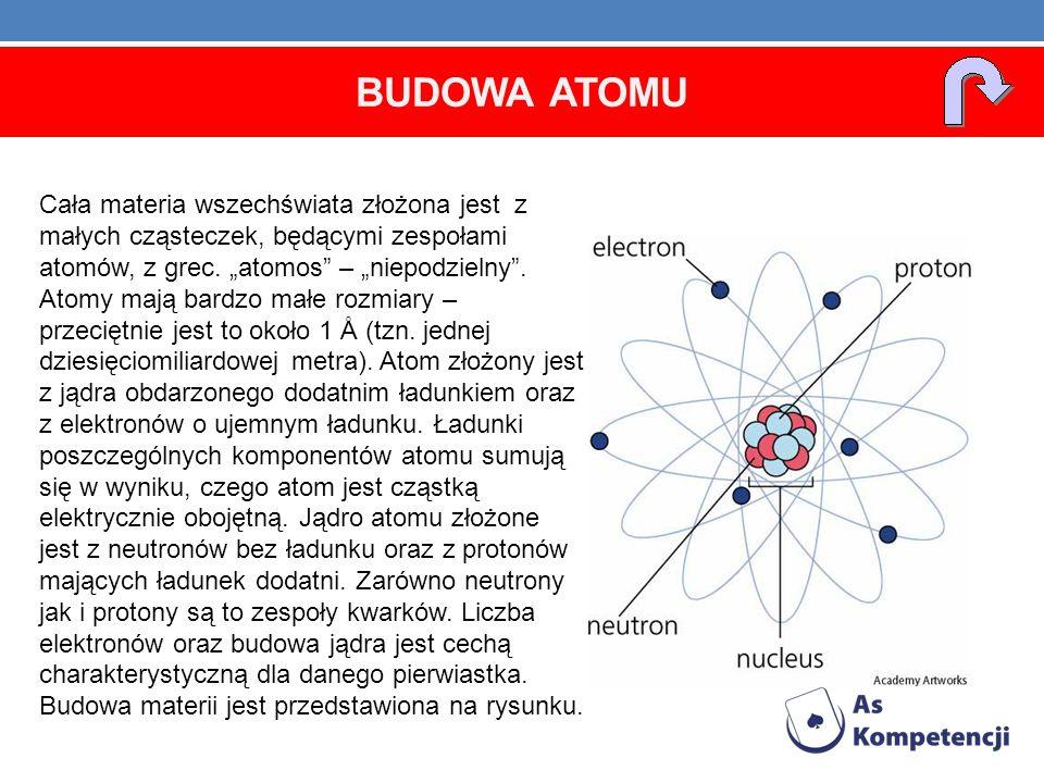 Promień atomu wynosi około 10 -10 m, jądra około 10 -15 m.