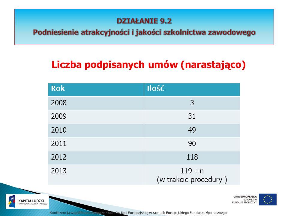 Konferencja współfinansowana ze środków Unii Europejskiej w ramach Europejskiego Funduszu Społecznego Liczba podpisanych umów (narastająco) RokIlość 20083 200931 201049 201190 2012118 2013119 +n (w trakcie procedury )