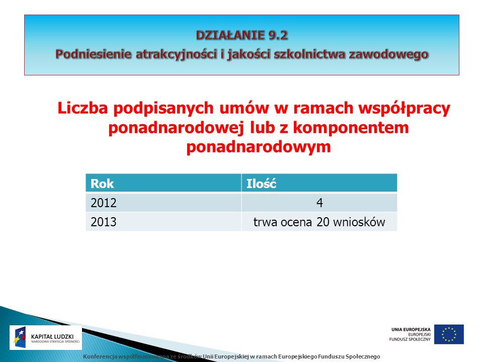 Konferencja współfinansowana ze środków Unii Europejskiej w ramach Europejskiego Funduszu Społecznego Liczba podpisanych umów w ramach współpracy pona