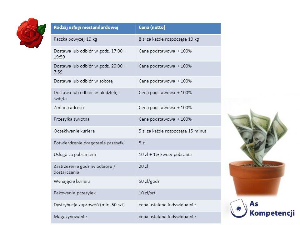 Rodzaj usługi niestandardowejCena (netto) Paczka powyżej 10 kg8 zł za każde rozpoczęte 10 kg Dostawa lub odbiór w godz.