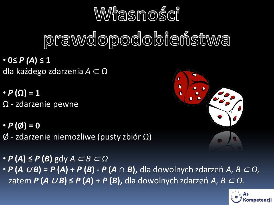 0 P (A) 1 dla każdego zdarzenia A Ω P (Ω) = 1 Ω - zdarzenie pewne P (Ø) = 0 Ø - zdarzenie niemożliwe (pusty zbiór Ω) P (A) P (B) gdy A B Ω P (A B) = P (A) + P (B) - P (A B), dla dowolnych zdarzeń A, B Ω, zatem P (A B) P (A) + P (B), dla dowolnych zdarzeń A, B Ω.