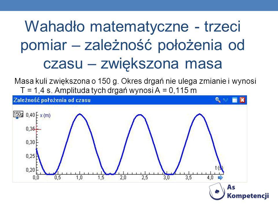 Wahadło matematyczne - trzeci pomiar – zależność położenia od czasu – zwiększona masa Masa kuli zwiększona o 150 g. Okres drgań nie ulega zmianie i wy