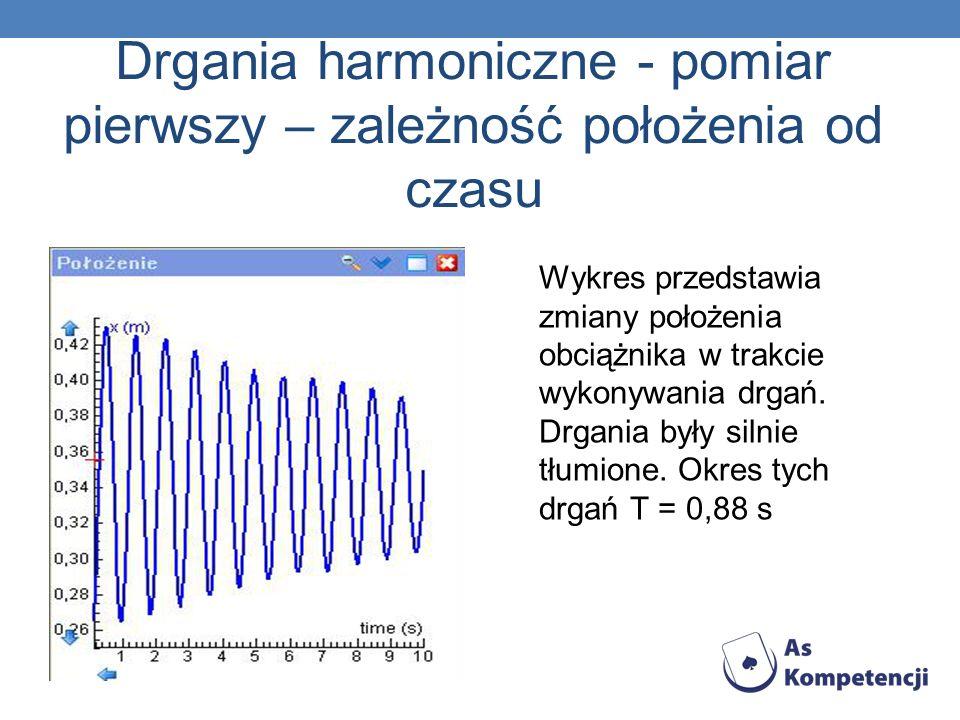Drgania harmoniczne - pomiar pierwszy – zależność położenia od czasu Wykres przedstawia zmiany położenia obciążnika w trakcie wykonywania drgań. Drgan