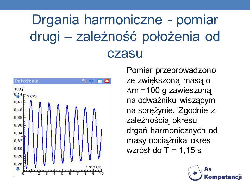 Drgania harmoniczne - pomiar drugi – zależność położenia od czasu Pomiar przeprowadzono ze zwiększoną masą o m =100 g zawieszoną na odważniku wiszącym