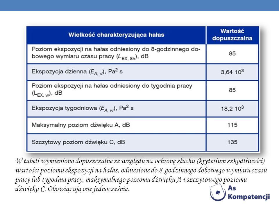 W tabeli wymieniono dopuszczalne ze względu na ochronę słuchu (kryterium szkodliwości) wartości poziomu ekspozycji na hałas, odniesione do 8-godzinnego dobowego wymiaru czasu pracy lub tygodnia pracy, maksymalnego poziomu dźwięku A i szczytowego poziomu dźwięku C.