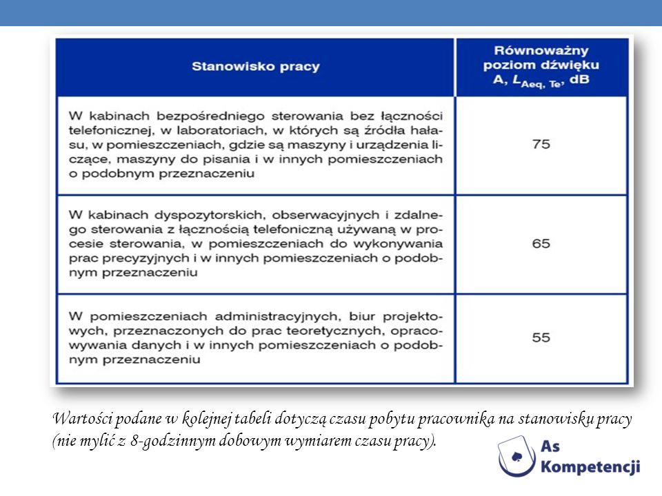 Wartości podane w kolejnej tabeli dotyczą czasu pobytu pracownika na stanowisku pracy (nie mylić z 8-godzinnym dobowym wymiarem czasu pracy).