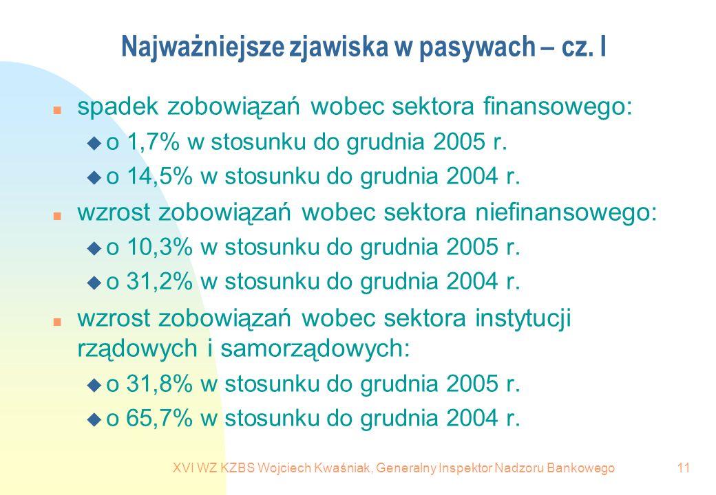 XVI WZ KZBS Wojciech Kwaśniak, Generalny Inspektor Nadzoru Bankowego11 Najważniejsze zjawiska w pasywach – cz. I n spadek zobowiązań wobec sektora fin