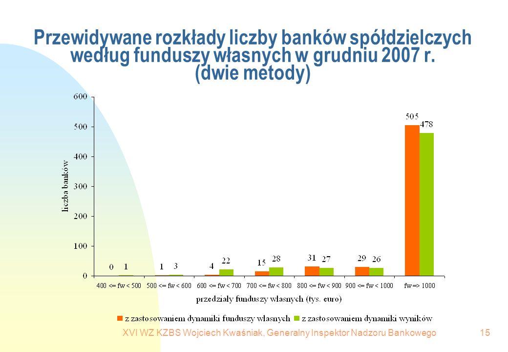 XVI WZ KZBS Wojciech Kwaśniak, Generalny Inspektor Nadzoru Bankowego15 Przewidywane rozkłady liczby banków spółdzielczych według funduszy własnych w g