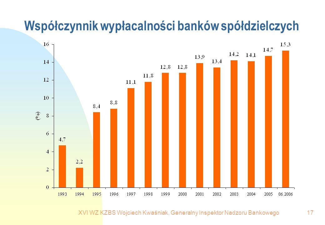 XVI WZ KZBS Wojciech Kwaśniak, Generalny Inspektor Nadzoru Bankowego17 Współczynnik wypłacalności banków spółdzielczych