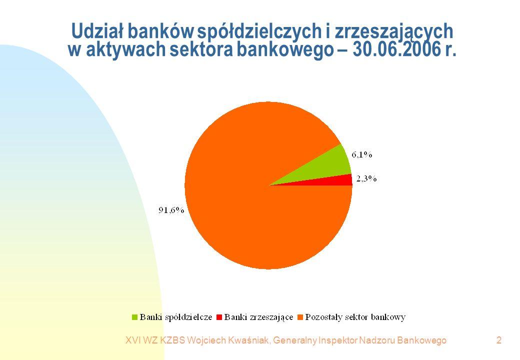 XVI WZ KZBS Wojciech Kwaśniak, Generalny Inspektor Nadzoru Bankowego2 Udział banków spółdzielczych i zrzeszających w aktywach sektora bankowego – 30.0