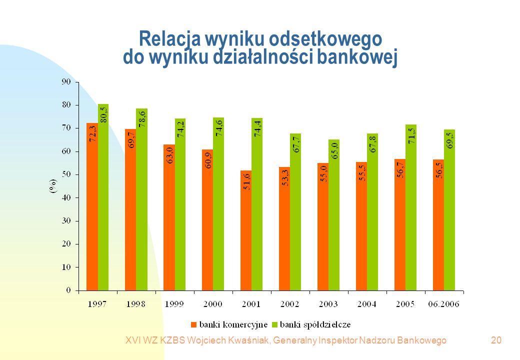 XVI WZ KZBS Wojciech Kwaśniak, Generalny Inspektor Nadzoru Bankowego20 Relacja wyniku odsetkowego do wyniku działalności bankowej