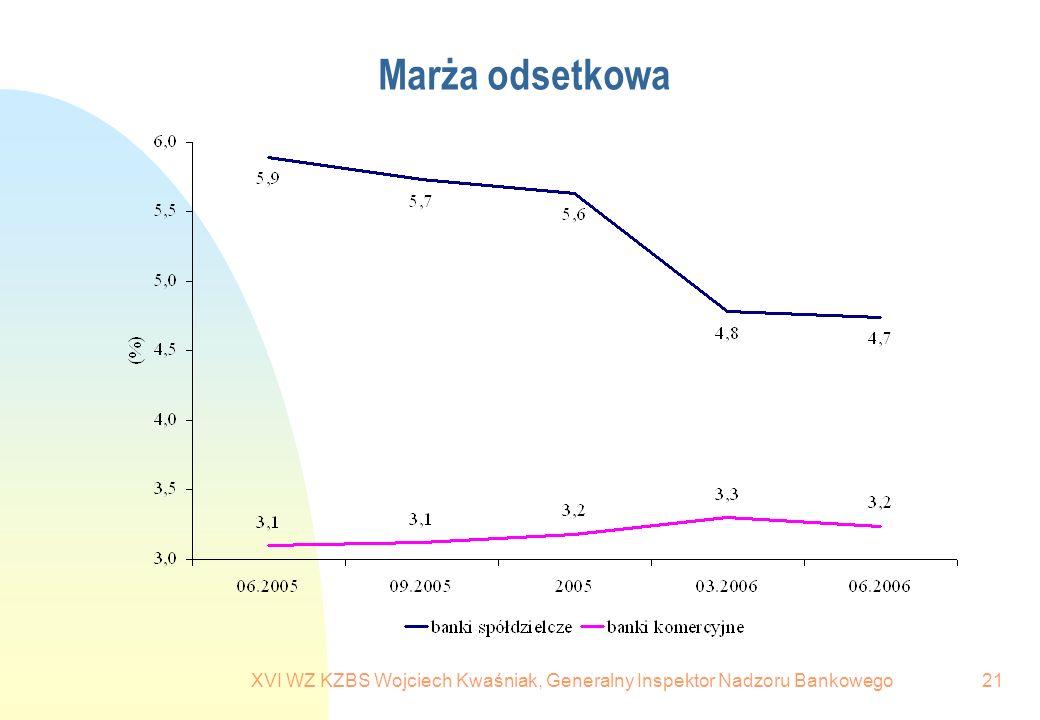 XVI WZ KZBS Wojciech Kwaśniak, Generalny Inspektor Nadzoru Bankowego21 Marża odsetkowa