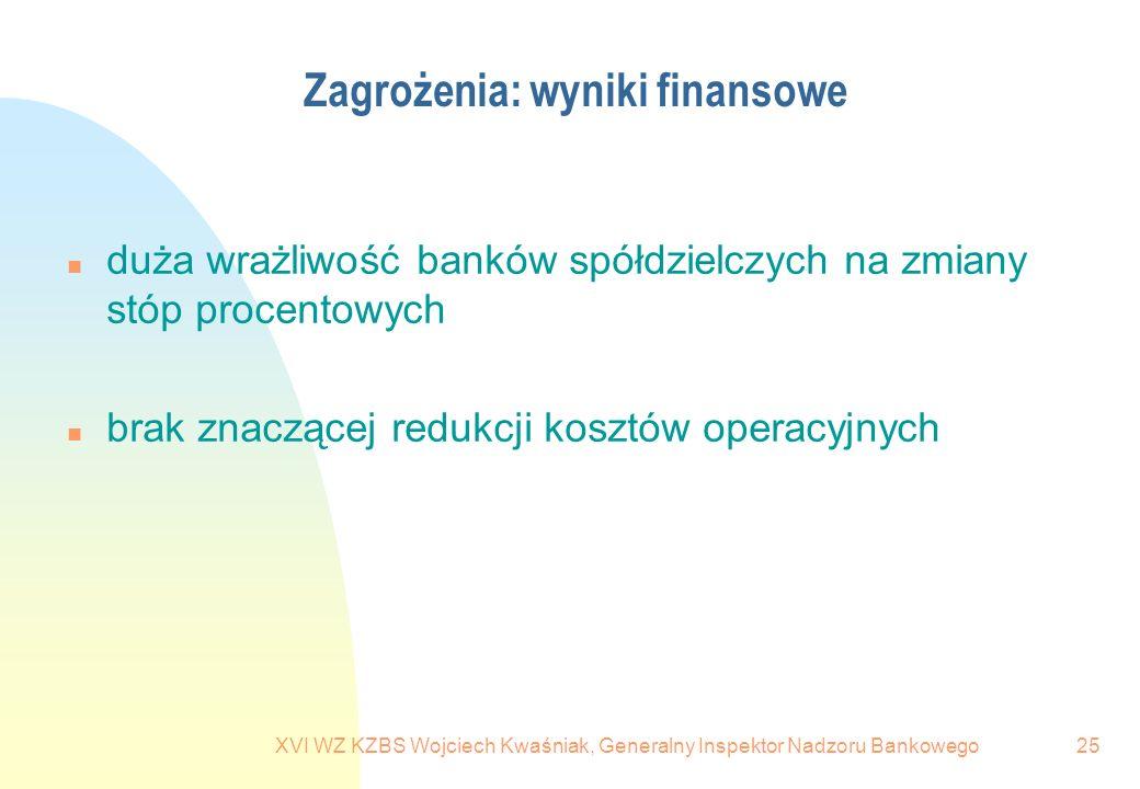 XVI WZ KZBS Wojciech Kwaśniak, Generalny Inspektor Nadzoru Bankowego25 Zagrożenia: wyniki finansowe n duża wrażliwość banków spółdzielczych na zmiany