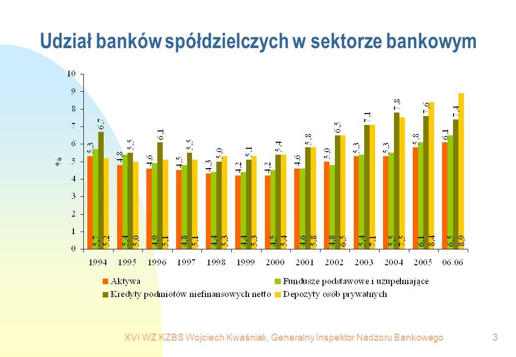 XVI WZ KZBS Wojciech Kwaśniak, Generalny Inspektor Nadzoru Bankowego3 Udział banków spółdzielczych w sektorze bankowym