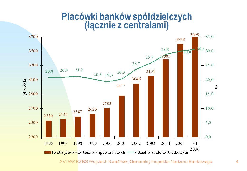 XVI WZ KZBS Wojciech Kwaśniak, Generalny Inspektor Nadzoru Bankowego15 Przewidywane rozkłady liczby banków spółdzielczych według funduszy własnych w grudniu 2007 r.