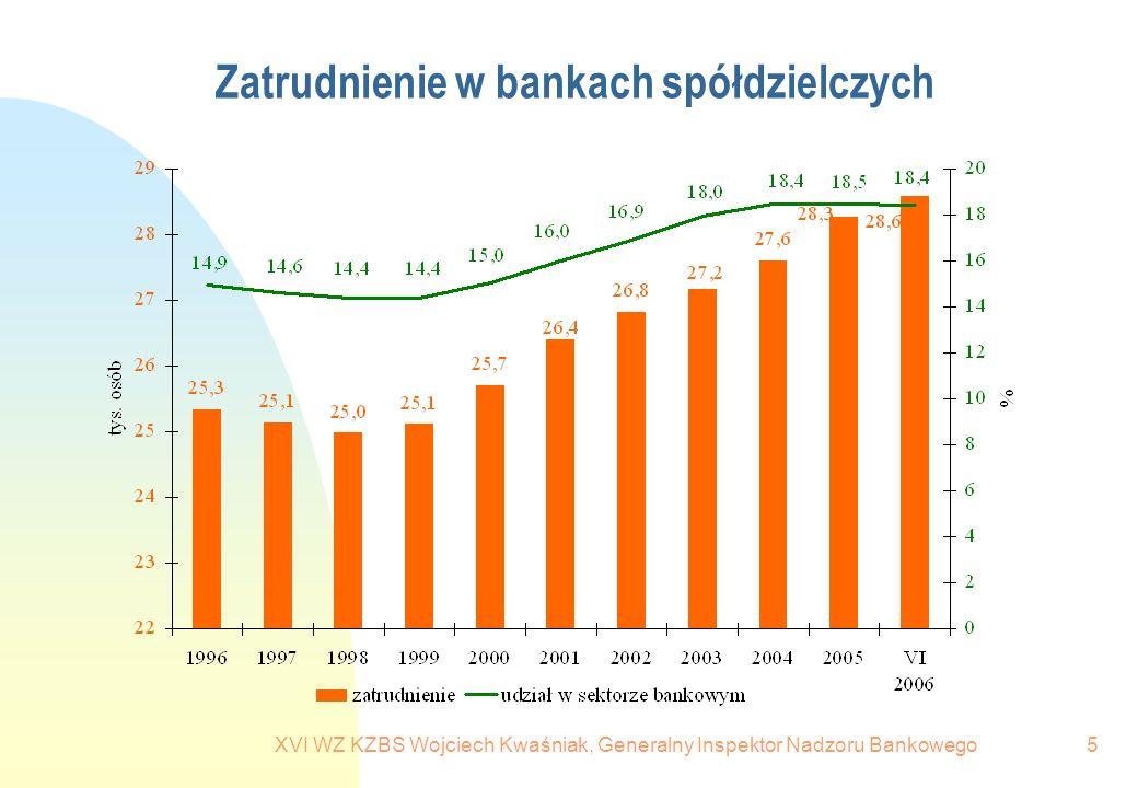 XVI WZ KZBS Wojciech Kwaśniak, Generalny Inspektor Nadzoru Bankowego6 Banki spółdzielcze i SKOK w sektorze bankowym (sektor bankowy + SKOK=100) – 31.12.2005 r.