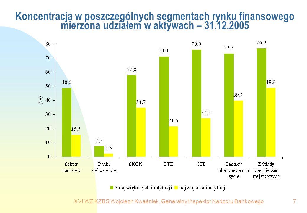 XVI WZ KZBS Wojciech Kwaśniak, Generalny Inspektor Nadzoru Bankowego7 Koncentracja w poszczególnych segmentach rynku finansowego mierzona udziałem w a
