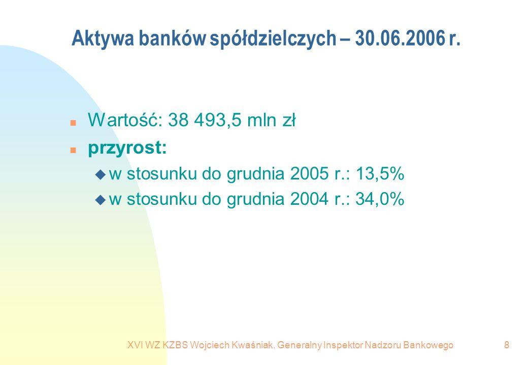 XVI WZ KZBS Wojciech Kwaśniak, Generalny Inspektor Nadzoru Bankowego8 Aktywa banków spółdzielczych – 30.06.2006 r. n Wartość: 38 493,5 mln zł n przyro