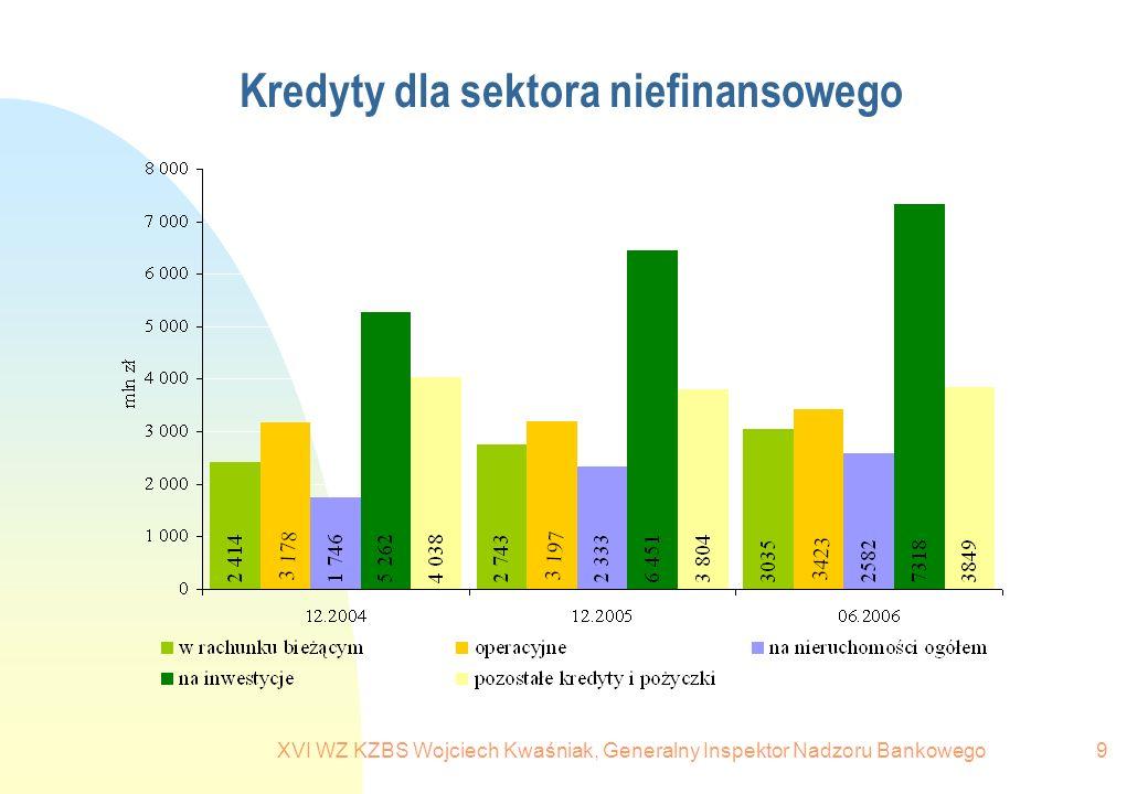 XVI WZ KZBS Wojciech Kwaśniak, Generalny Inspektor Nadzoru Bankowego10 Jakość należności od sektora niefinansowego