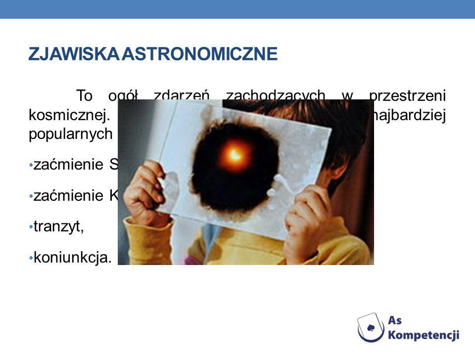ZJAWISKA ASTRONOMICZNE To ogół zdarzeń zachodzących w przestrzeni kosmicznej. Do najczęściej obserwowanych i najbardziej popularnych zjawisk astronomi