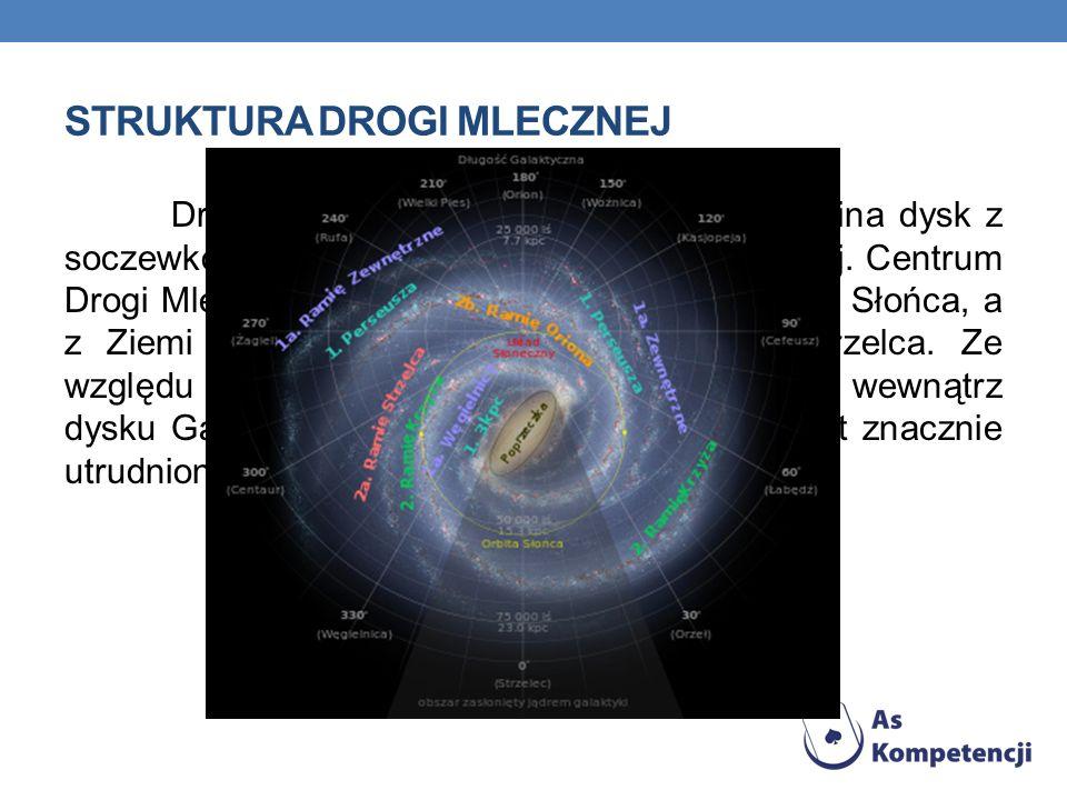 STRUKTURA DROGI MLECZNEJ Droga Mleczna widziana z boku przypomina dysk z soczewkowatym zgrubieniem w części środkowej. Centrum Drogi Mlecznej leży ok.
