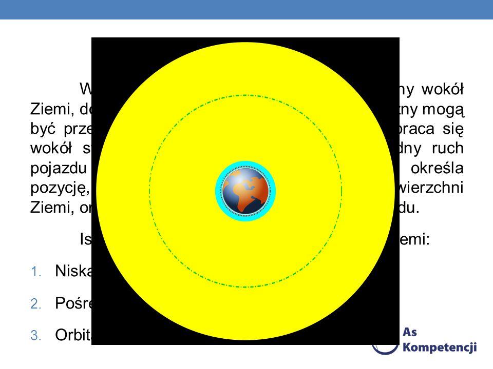 ORBITY Według astrodynamiki, orbity to płaszczyzny wokół Ziemi, do których należy środek planety. Płaszczyzny mogą być przekrzywione względem równika.