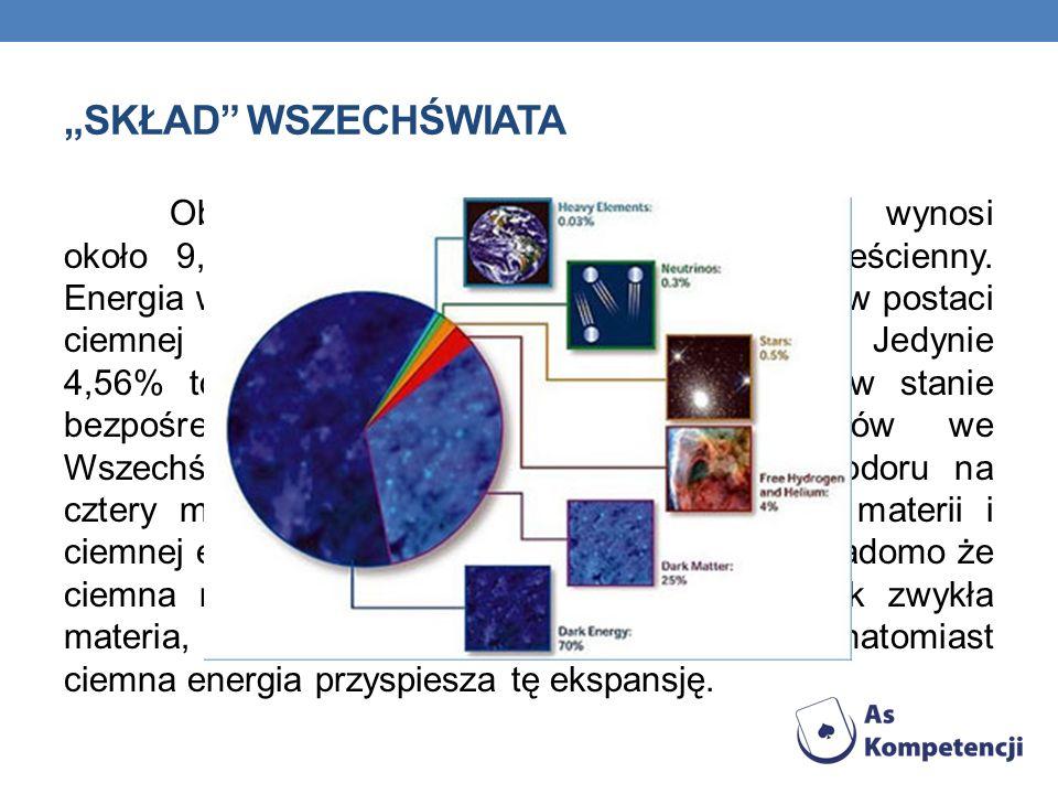 SKŁAD WSZECHŚWIATA Obecna średnia gęstość Wszechświata wynosi około 9,9 × 10 30 gramów na centymetr sześcienny. Energia we Wszechświecie istnieje w wi