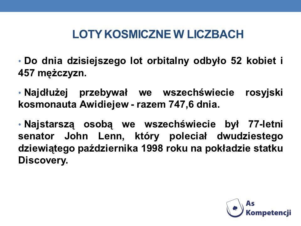 LOTY KOSMICZNE W LICZBACH Do dnia dzisiejszego lot orbitalny odbyło 52 kobiet i 457 mężczyzn. Najdłużej przebywał we wszechświecie rosyjski kosmonauta