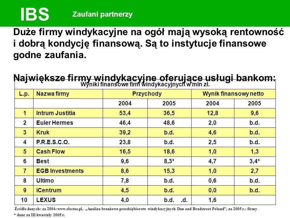 IBS Zaufani partnerzy Duże firmy windykacyjne na ogół mają wysoką rentowność i dobrą kondycję finansową. Są to instytucje finansowe godne zaufania. Na