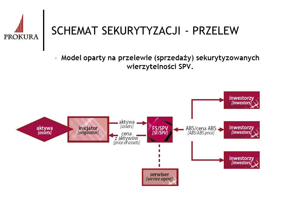 SCHEMAT SEKURYTYZACJI - PRZELEW Model oparty na przelewie (sprzedaży) sekurytyzowanych wierzytelności SPV.